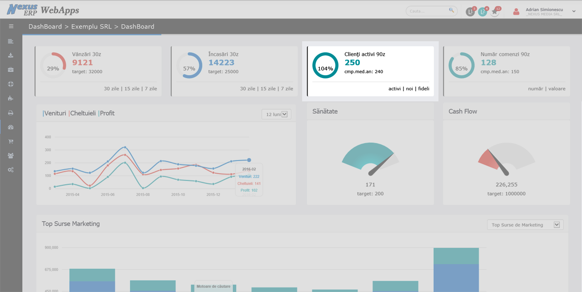dash board grafic clienti activi noi fideli 90 zile comparativ cu ultimul an