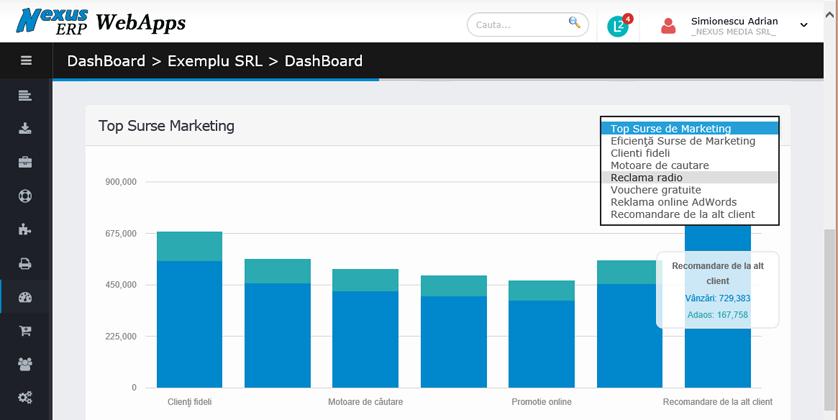 dash board grafic top eficienta surse de marketing 90z