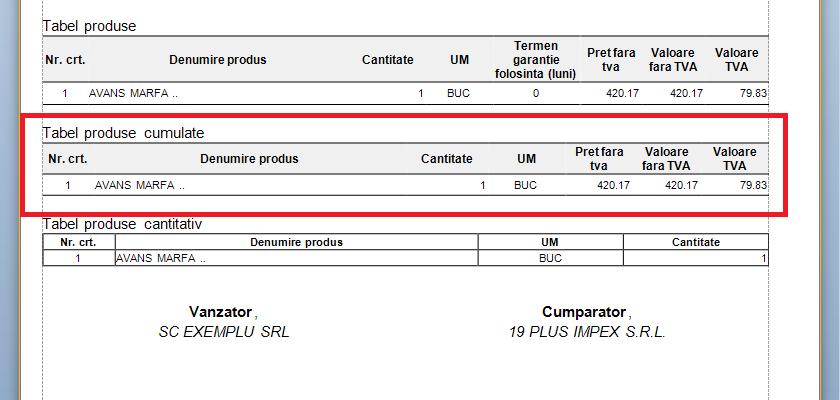 tabel produse cumulate