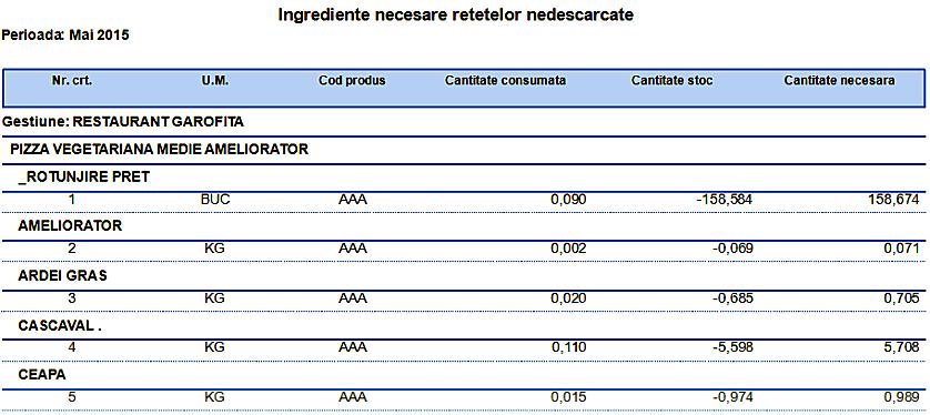 Bucatarie Raport Ingrediente necesare retetelor nedescarcate