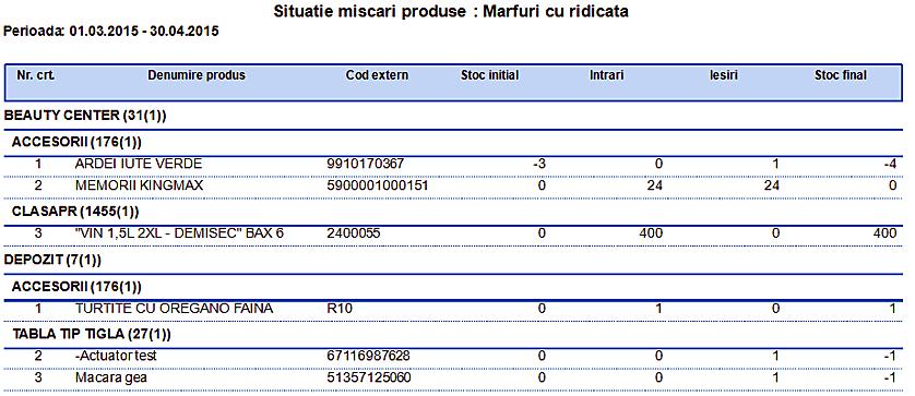 Marfa cu ridicata Raport Situatie miscari produse grupare clasa produse